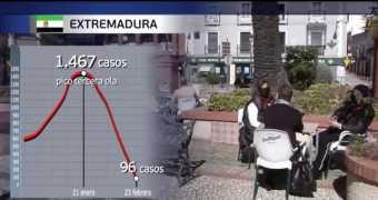 Extremadura es la primera comunidad que baja de los 100 casos de incidencia acumulada